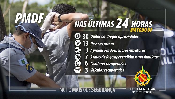 Nas últimas 24 horas foram realizadas 13 prisões, sete apreensões de armas de fogo e 30 kg de maconha